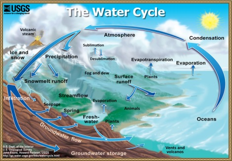 Basic diagram of the hydrological cycle. Showing how water changes and moves from below the earth surface, the surface and the atmosphere. Produced by the USGS.